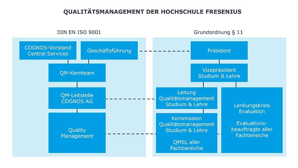 Organigramm des Qualitaetsmanagements an der Hochschule Fresenius
